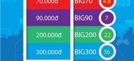Bảng Giá các gói cước 4G Vinaphone Giá Rẻ Nhất khuyến mãi Khủng 2019