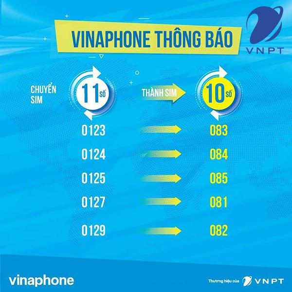 Tổng hợp các đầu số của Vinaphone mới nhất hiện nay 2020